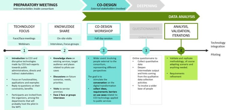 Co3 Co Design Methodology Co3