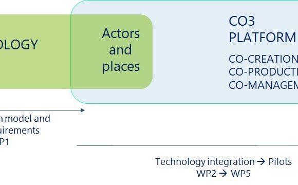 La méthodologie de co-conception, une solution possible