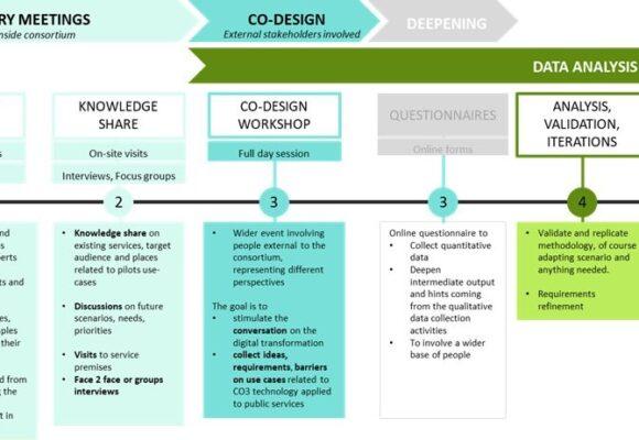 La CO3 méthodologie de co-conception