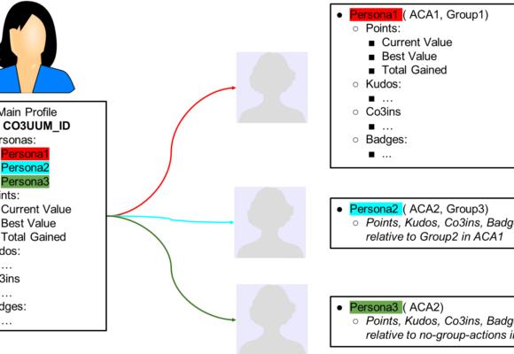 Etat de développement des technologies du projet: OnToMap data HUB (UNITO).