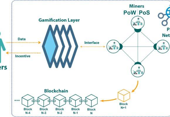 Can blockchain enhance the co-creation processes?