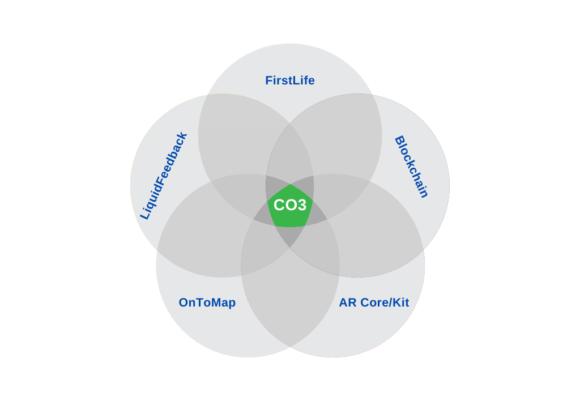 The CO3 modular platform