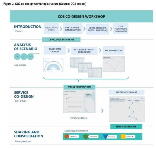 Figure 3. CO3 co-design workshop structure