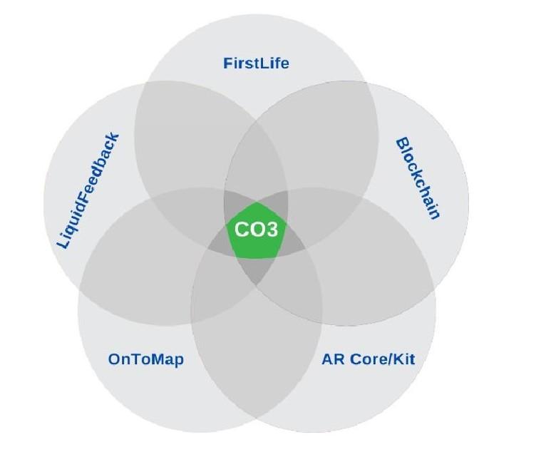 1 CO3 liquidFeedback FirstLife Blockchain OnToMap AR